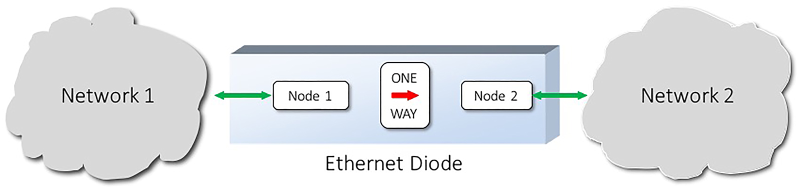 Ethernet Diode - System Overview